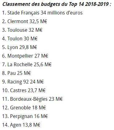 Toulon, 4e budget du Top14